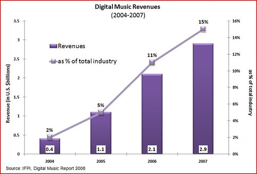 Digital media revenues | by Adam_Thierer