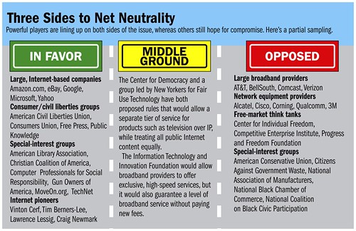Three Sides to Net Neutrality