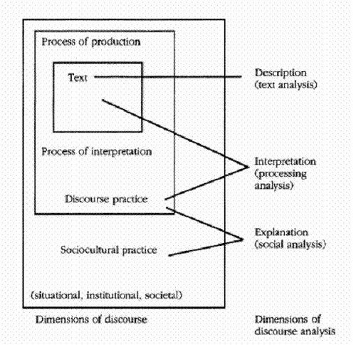fairclough 1995 dimensions of discourse analysis flickr. Black Bedroom Furniture Sets. Home Design Ideas