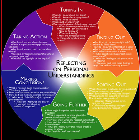 Inquiry Cycle | by istlibrary