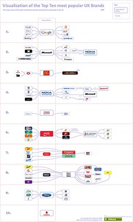 Top 10 UK Brands 2007 Visualisation | by visual think map