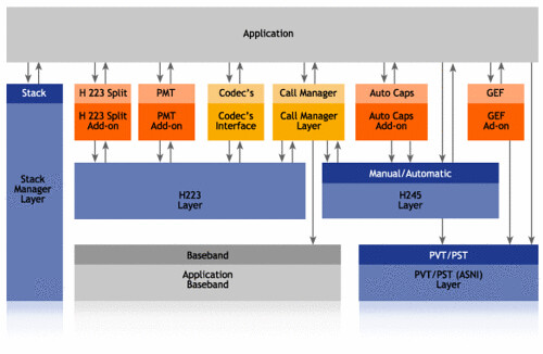 3g 324m stack toolkit architecture radvision ims 3g for Architecture 3g