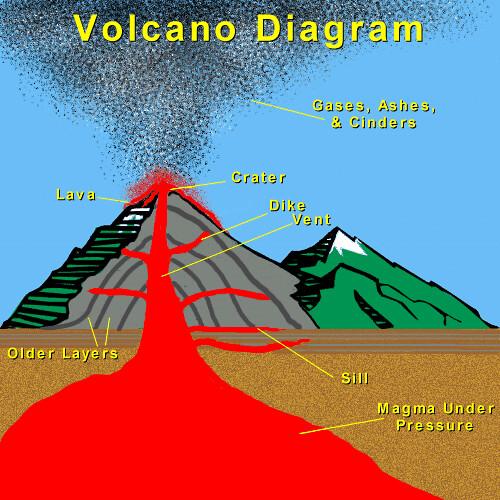 Volcano Diagram Plates volcano-diagram...