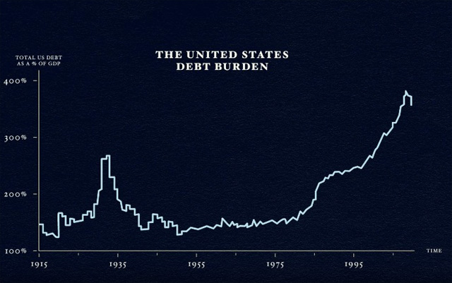 U.S. Debt Burden over Time