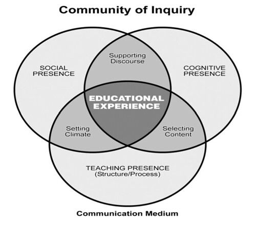 Venn Diagram With 3 Circles: Community of Inquiry Model | Reproduced by permission from Pu2026 | Flickr,Chart