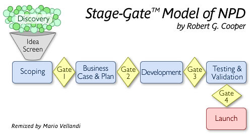 Stage-Gate Model of New Product Development | This is the ...