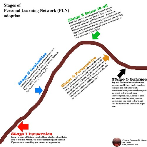 Stages of PLN adoption | by jutecht