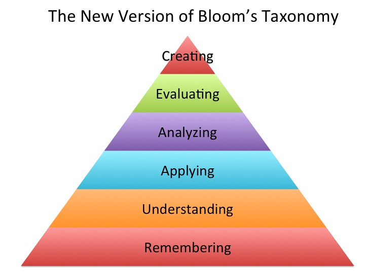 blooms taxonomy pyramid Bloom's digital taxonomy pyramid you may have already seen this diagram relating current technology applications to bloom's taxonomyfor an interactive version with proper credit to the.