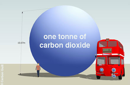 One tonne of carbon dioxide gas would fill a sphere over 1 ...