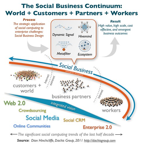 The Social Business Continuum | by Dion Hinchcliffe