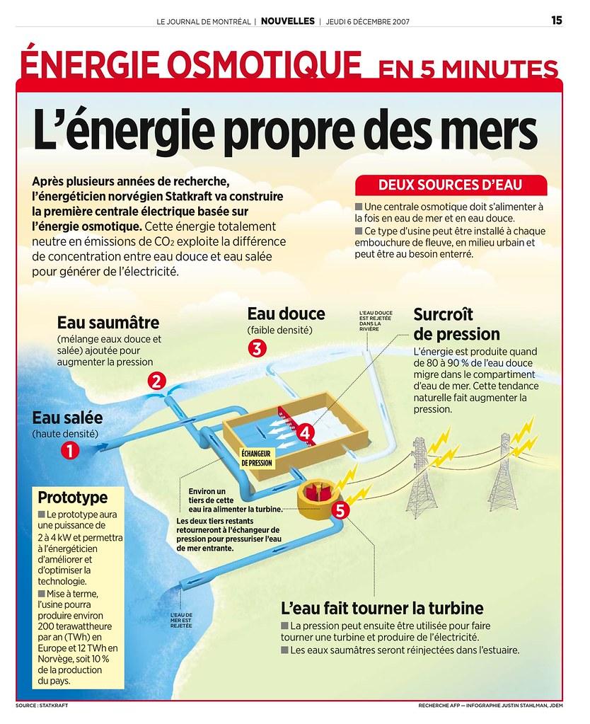 Énergie osmotique   L'énergie propre des mers ...