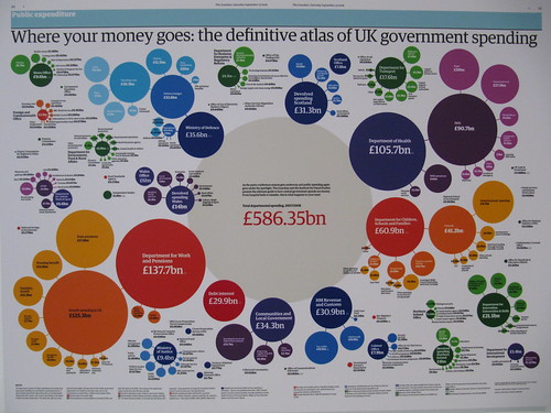 Infographics by The Guardian | by tripu