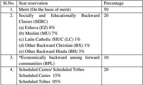 University of Kerala MBA Admission 2018