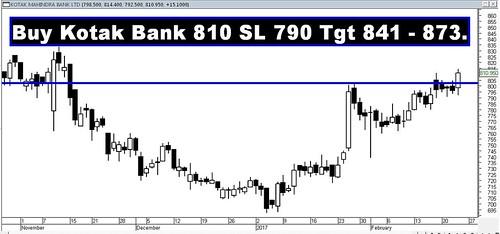 Kotak Mah Bank