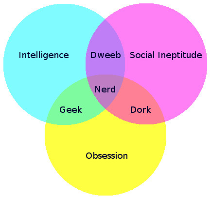 Venn Diagram English: Are you a nerd geek dork or dweeb? | I like to think I7m au2026 | Flickr,Chart