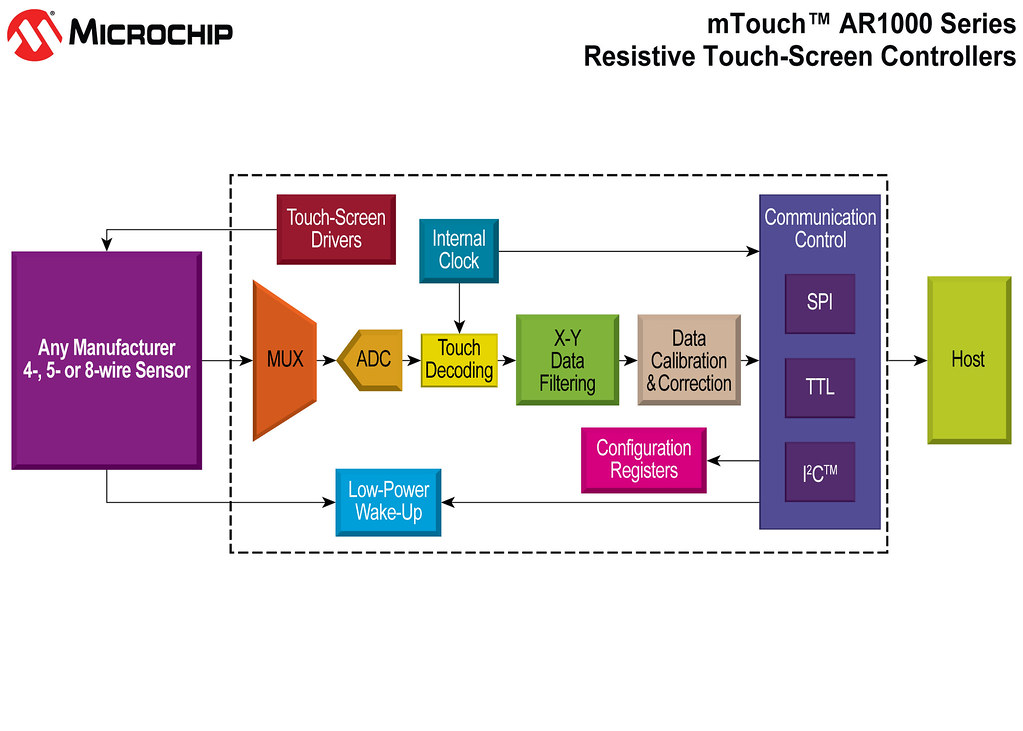 Block Diagram MTouchTM AR1000 Resistive Touch Screen Controllers