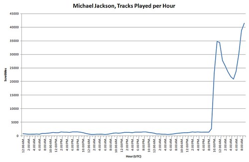 Michael Jackson, Tracks played per hour after announcement of his death | by Last.fm