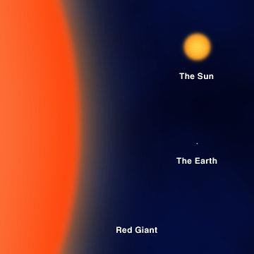 red giant sun earth comparison | The Sun=current size of ...