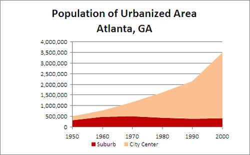 Population of Atlanta, GA (1950-2000) | Data Source : US ...: http://www.flickr.com/photos/41460075@N08/3995897993/