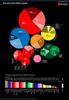 Size of the mobile market | by GDS Infographics