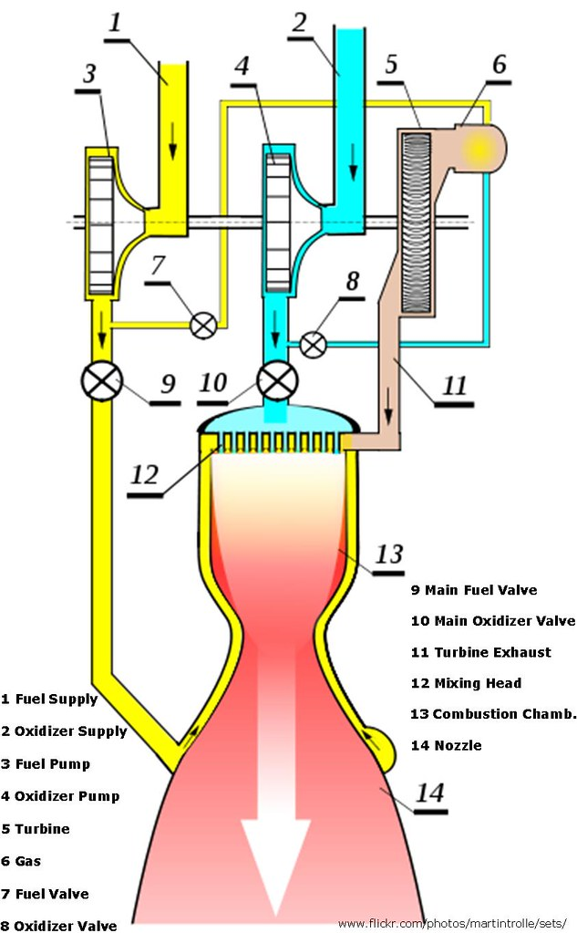 liquid fuel rocket engine diagram the diagrams shows the flickr