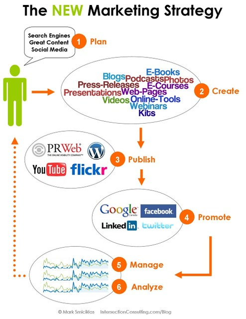 Flow Chart Rules And Guidelines: New Marketing Strategy | www.intersectionconsulting.com 1. Du2026 | Flickr,Chart