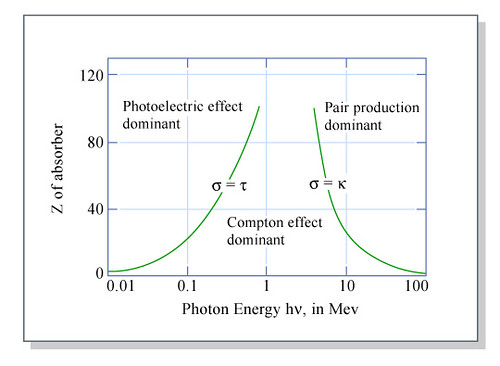 Photoelectric Effect Graph Z Of Absorber Over Photon