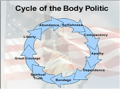Cycle of the Body Politic | by gospelportals
