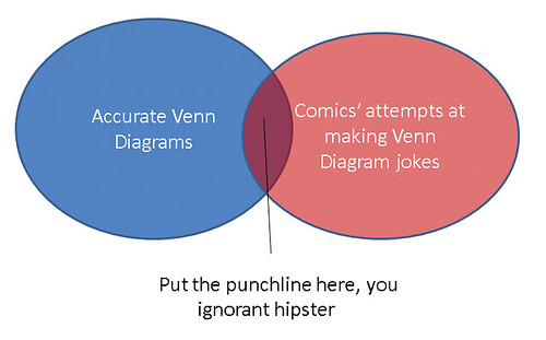 Make A Venn Diagram: How to make a Venn Diagram joke | 0xFCAF | Flickr,Chart