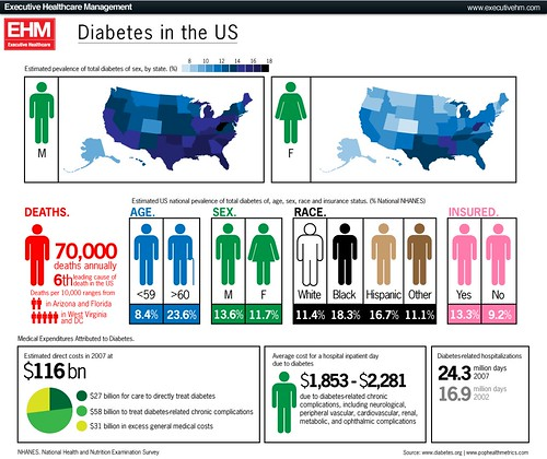 an analysis of the issues of diabetes in the population of the united states Synthesis methods random effects meta-analysis and survey analysis for population attributable fraction for type 2 diabetes in the united states and the.