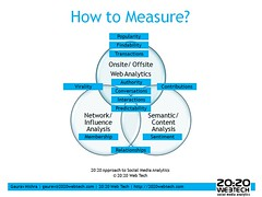 20:20 Web Tech Approach to Social Media Analytics: How to Measure? | by Gauravonomics