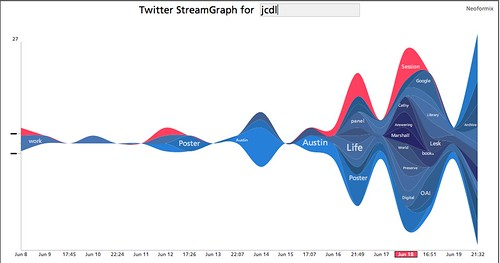 JCDL 2009 Twitter Stream Graph | by Elaine with Grey Cats