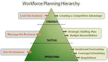 Workforce Planning Hierarchy | i4cpresearch | Flickr