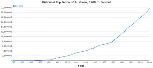 historical population of australia  1788 to present