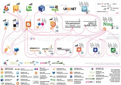 my web 2.0 by chris watson | by visual think map