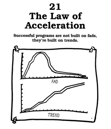 21 The Law Of Acceleration The 22 Immutable Laws Of