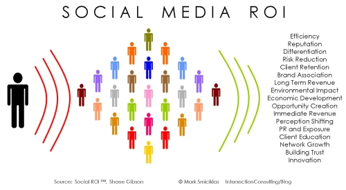 Network Marketing Chart: Social Media ROI | www.intersectionconsulting.comSocial mediu2026 | Flickr,Chart