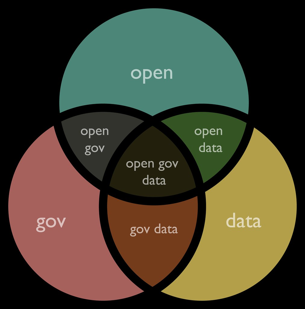 The Venn Diagram: open gov data venn diagram | justgrimes | Flickr,Chart