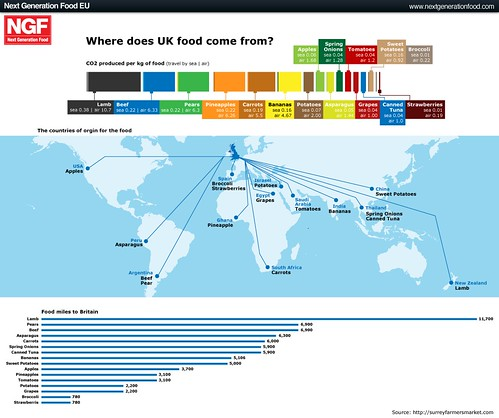 Food The Uk Get Imported In