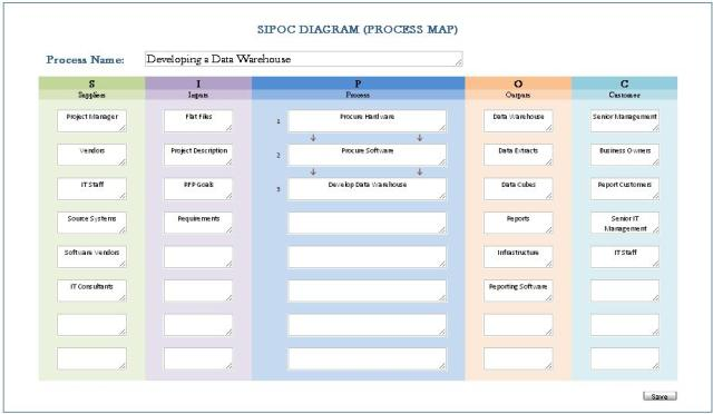 Sipoc Diagram Process Map Sipoc Suppliers Inputs Proc Flickr