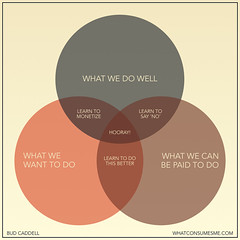 Venn Diagram - Happiness in Business | by budcaddell