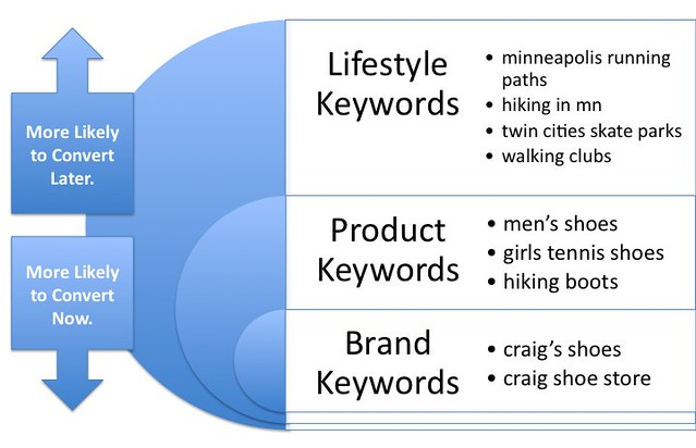 lifestyle keywords vs product brand keywords craig key flickr
