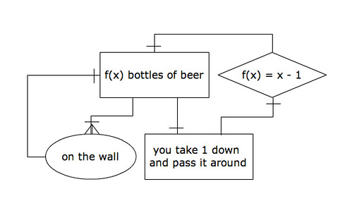 Song Diagram 99 Bottles Of Beer On The Wall