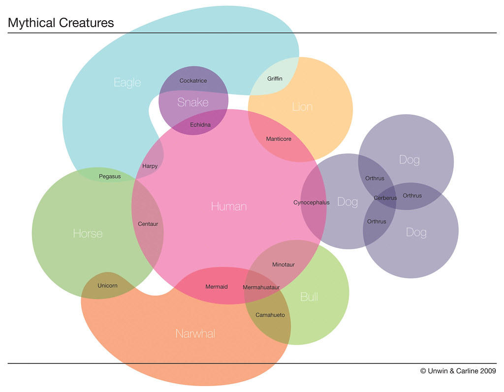 The Venn Diagram: Mythical Creatures | View larger here: www.flickr.com/photosu2026 | Flickr,Chart