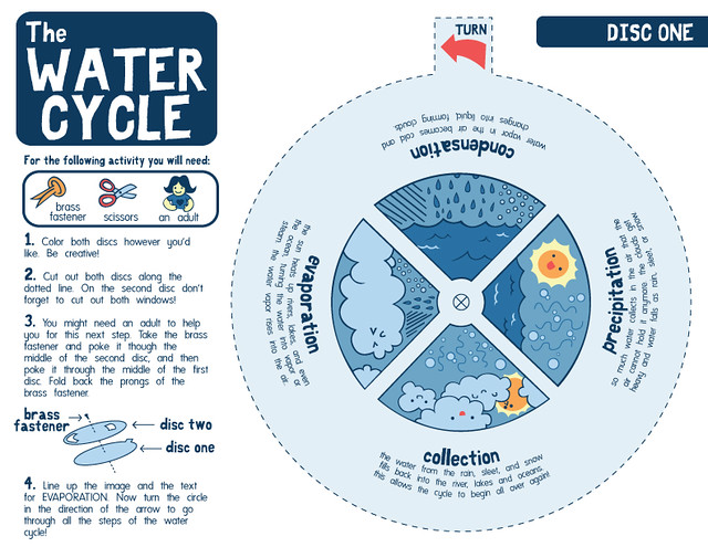 Water Cycle Worksheet 1
