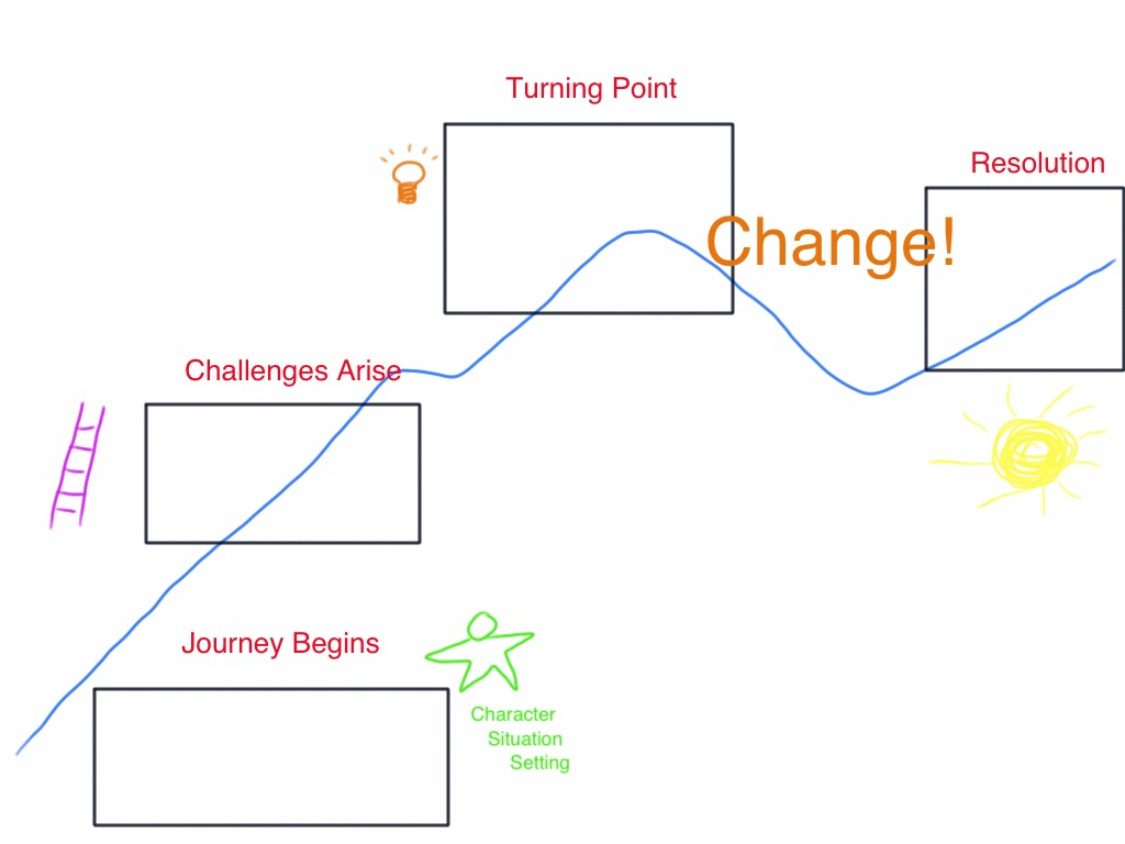 Story Plot Diagram: Story Arc | bgblogging | Flickr,Chart