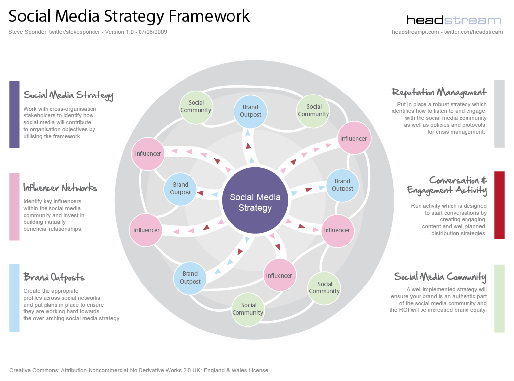 All sizes social media strategy framework v1 0 flickr for Social media communication plan template