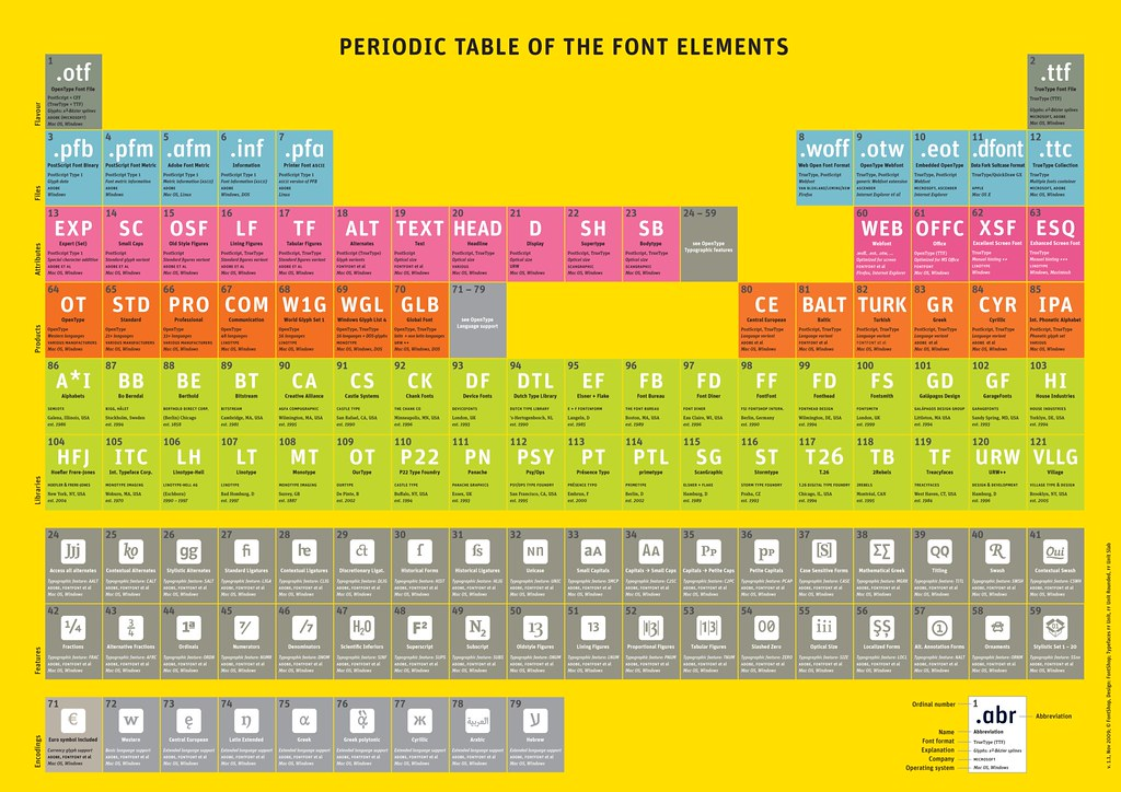 Periodic table of font elements 11 an evolving project by flickr periodic table of font elements 11 by fontshop urtaz Gallery