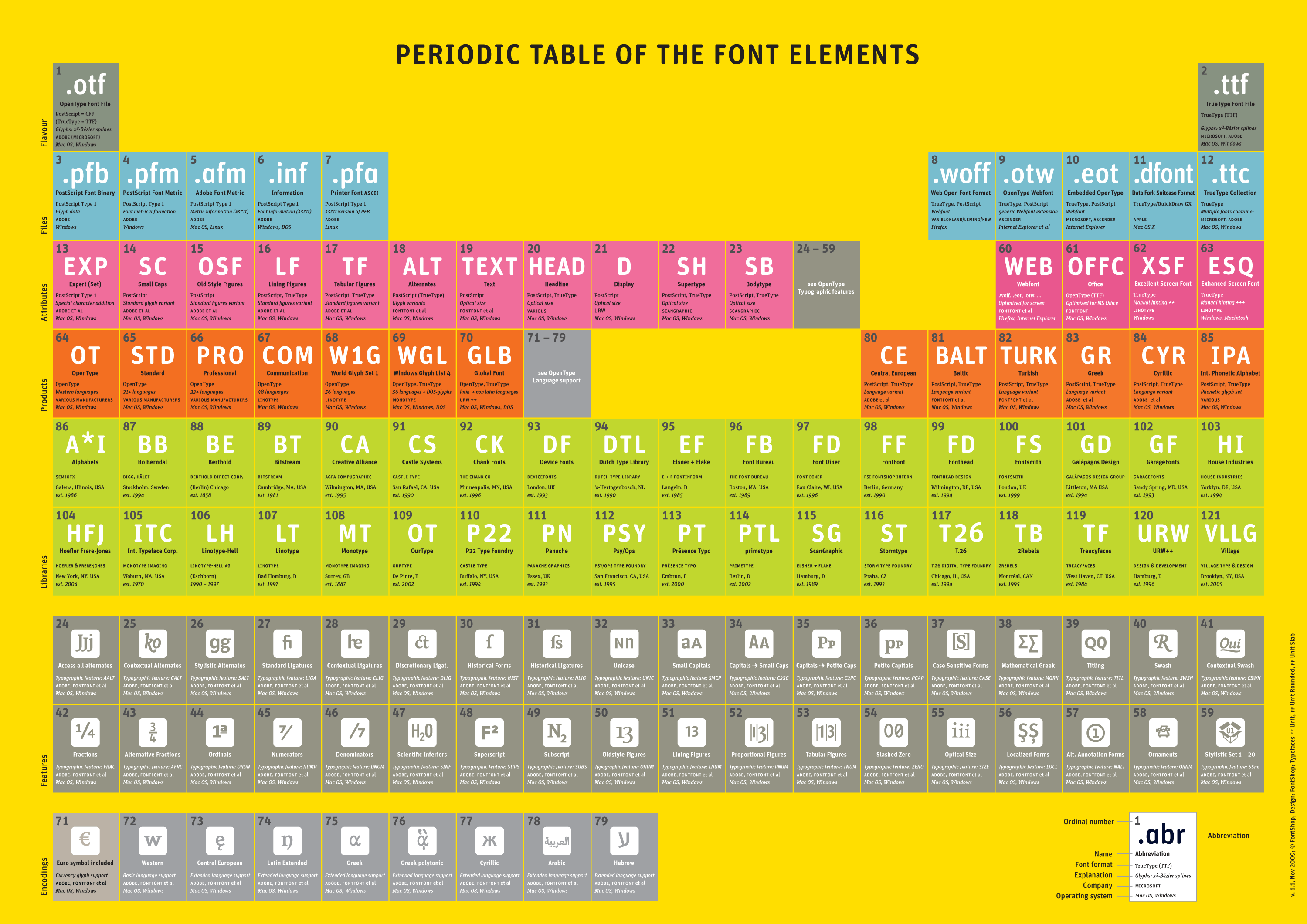 All sizes periodic table of font elements 11 flickr photo sizes of this photo are available for download under a creative commons license urtaz Choice Image