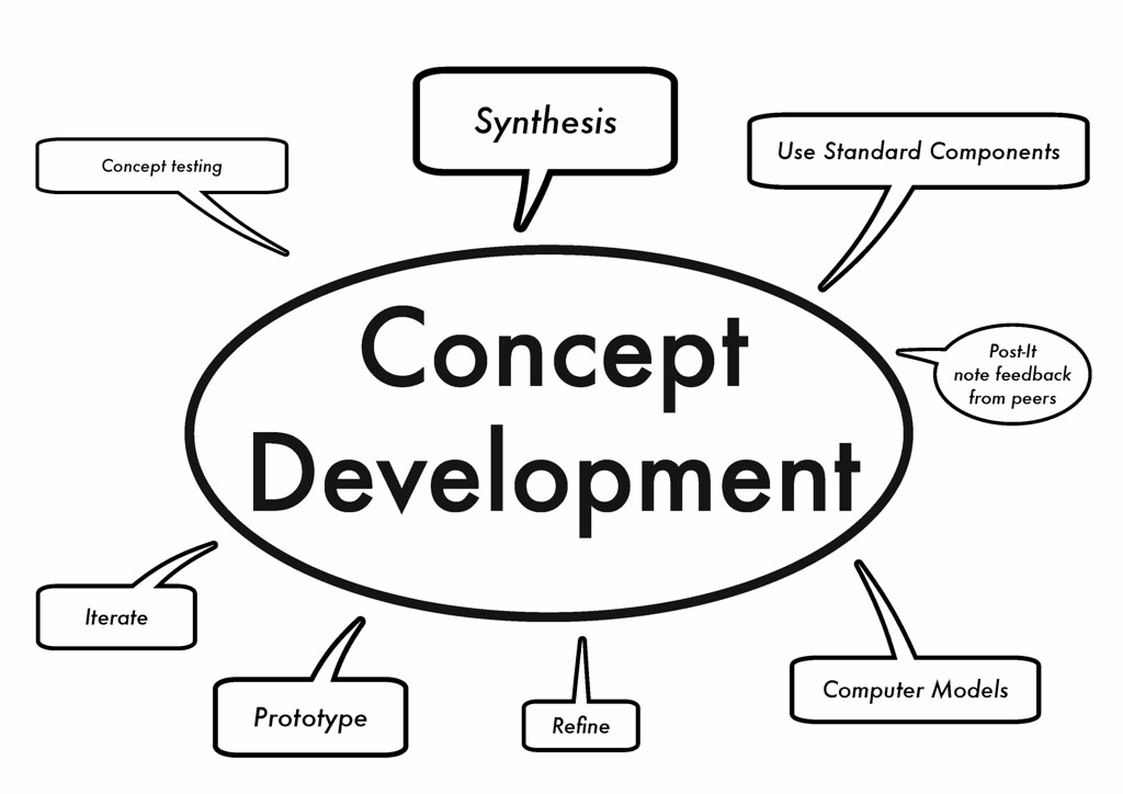 the concept and evolution of developmental There is a conceptual evolution in extensive quantitative and intensive   development of the concept of agroecology in europe: a review.